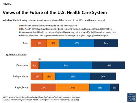 Kaiser Health Tracking Poll February 2016 Findings