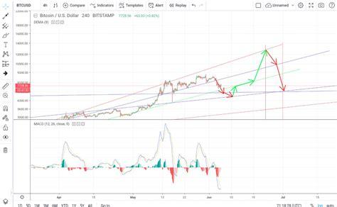Bitcoin price prediction | will bitcoin rise once again? Bitcoin 1 Month Prediction | Earn 1 Bitcoin Per Day