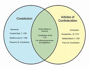 Federalists Vs Anti Federalists Venn Diagram