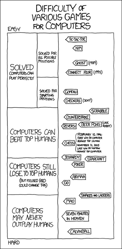 1002: Game AIs - explain xkcd