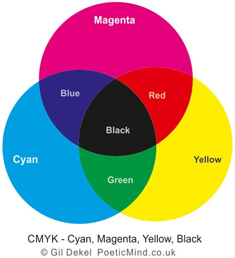 cmyk colors rgb and cmyk colour systems poetic mind