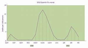 1918 Spanish Flu Waves