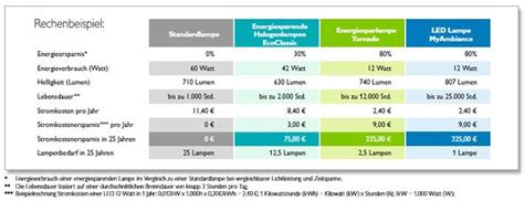 Led Und Energiesparlen Im Vergleich by Led Len Led Len Watt Vergleich