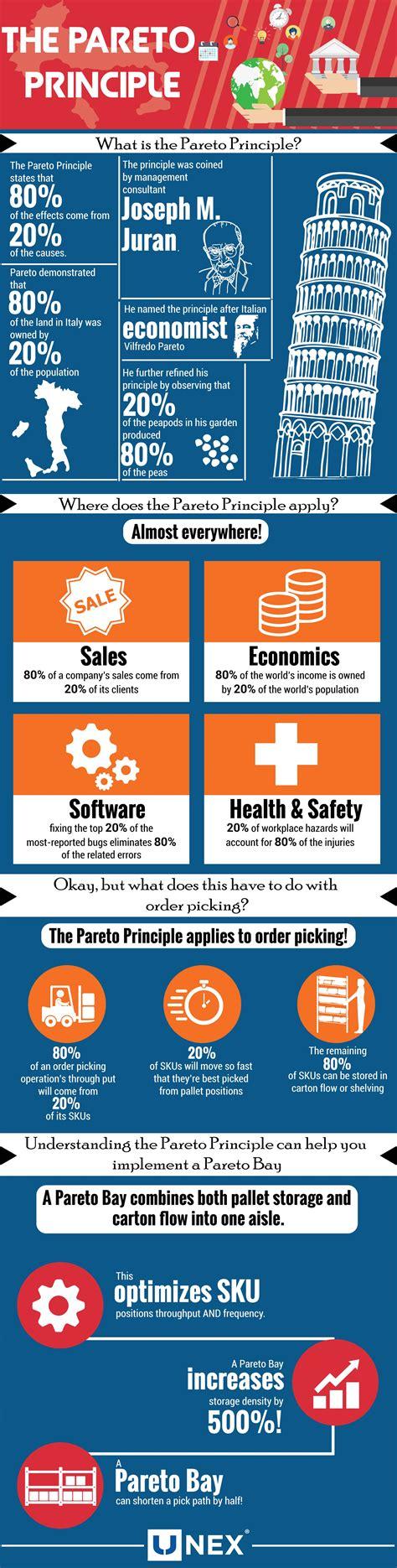 The Pareto Principle Explained [Infographic]