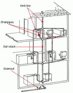 Drain Waste Vent Plumbing Systems