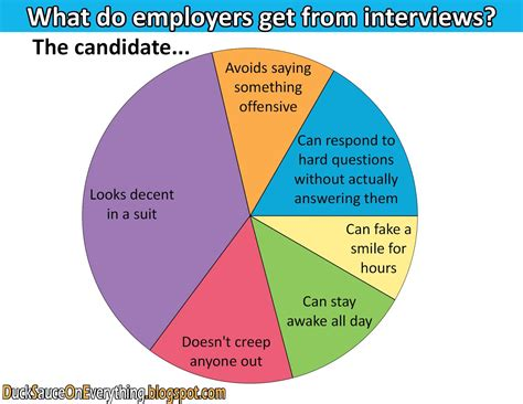 Fun With Charts What Employers Are Looking For In Job. Jobs With Sports Management Degree. Top Auto Insurance Companies In California. Good Majors For Med School Ivf And Donor Eggs. Auto Repair Palatine Il Us Loan Consolidation. Huntington National Bank Auto Loans. Tax Negotiation Companies Digital Arts Degree. Nationwide Pet Insurance North Iowa University. Online Special Education Credential