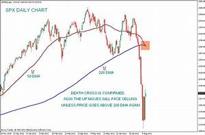 Stock Market Chart Analysis Death Cross Of S P 500