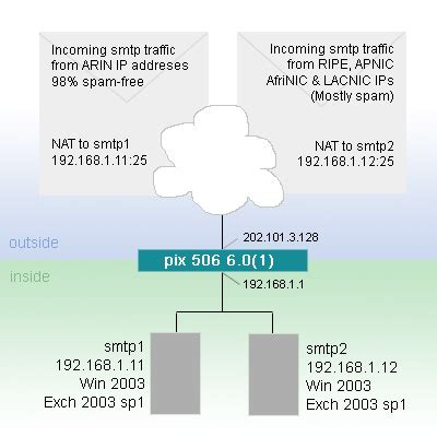 NAT SMTP to alternate internal IP based on source IP - w