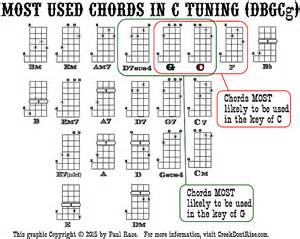5 String Banjo C Tuning Chord Chart