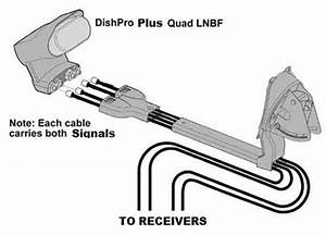 how to connect bell satellite dish lnbs to the receiver With wiring quad lnb