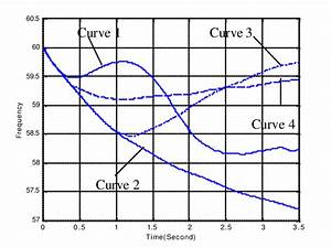 Frequency Response Of Generator 118 After The Contingency