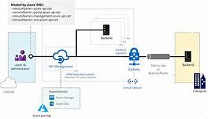 Azure Api Management  U3067 U4eee U60f3 U30cd U30c3 U30c8 U30ef U30fc U30af U3092 U4f7f U7528 U3059 U308b U65b9 U6cd5