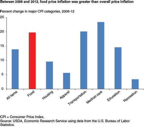 bureau of labor statistics consumer price index consumer price index us bureau of labor statistics