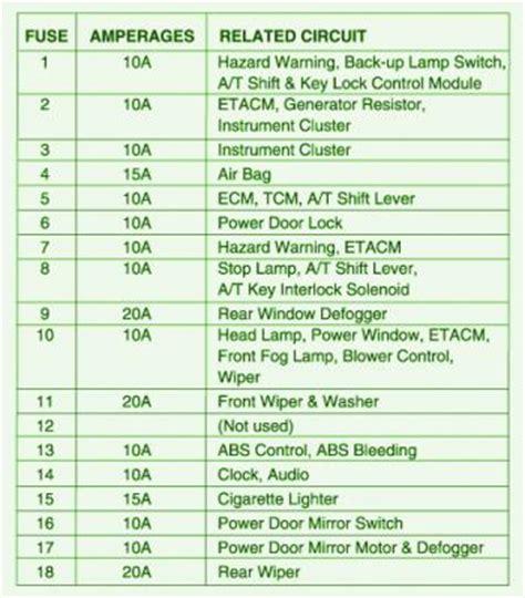 Hyundai Accent Fuse Box Diagram Circuit Wiring Diagrams