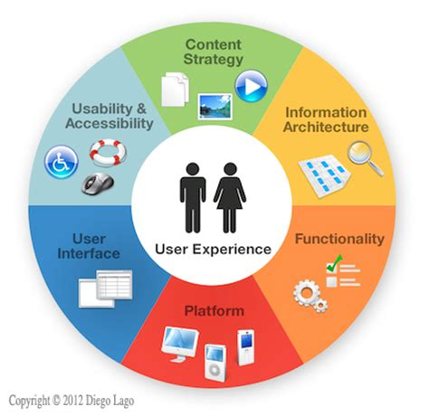 User Experience  Lucid  Insight And Influence