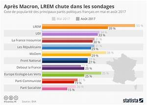 Graphique  Apr U00e8s Macron  Lrem Chute Dans Les Sondages