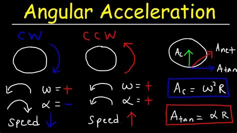 Spice of Lyfe: Physics Equations For Acceleration And Velocity