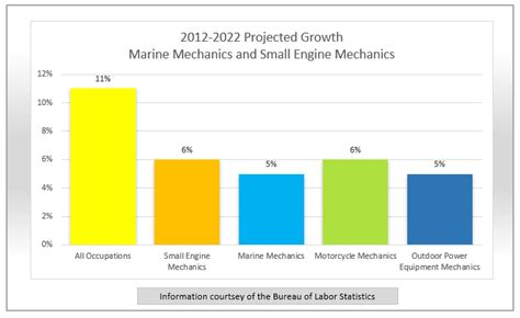 Boat Mechanic School South Florida by Job Spotlight Marine Mechanic Findmytradeschool