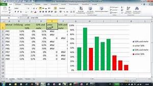 Excel - Formatiertes S U00e4ulendiagramm - Bedingte Achsenbeschriftung