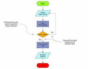 How To Draw An Effective Flowchart