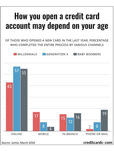 We did not find results for: Half of new credit accounts are opened online - CreditCards.com