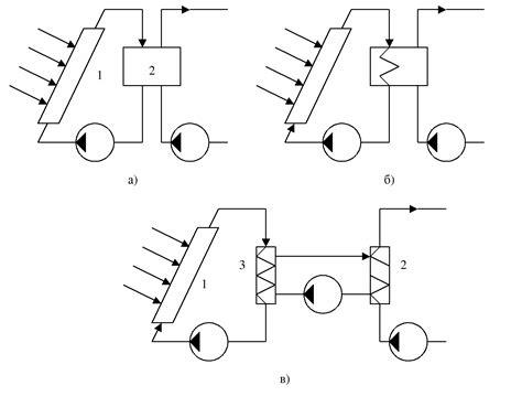 Фотоэлектрические методы преобразования солнечной энергии системы преобразования солнечной энергии в химическую и электрическую
