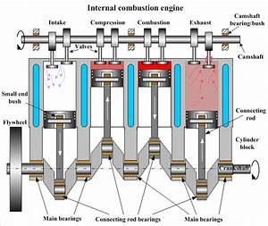 Construction Of Internal Combustion Engine