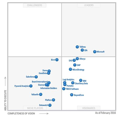 gartner magic quadrant for business intelligence 2017