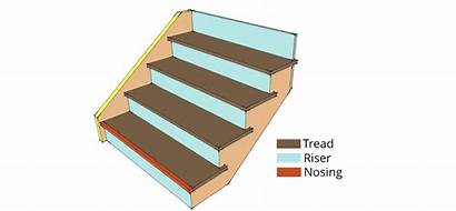 Staircase Anatomy Stair Treads Risers Parts Components
