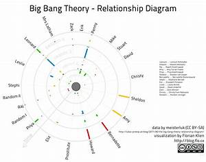 Big Bang Theory Relationship Diagram U2026
