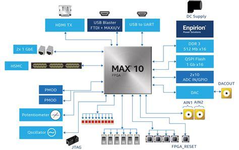 mini power generator max 10 fpga development kit