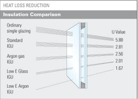 glass office door 7 6 insulation glass metro glasstech