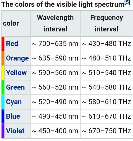 wavelength and color which colour has the maximum wavelength quora