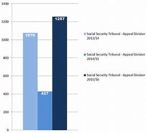 Employment Insurance Monitoring and Assessment Report 2015 ...
