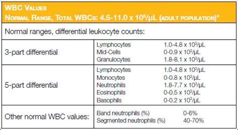 mono blood test normal range كيف تقرأ مخطط الدم الشامل ال cbc بنفسك معلومات مهمة جدا منتديات درر العراق