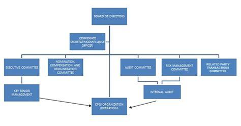 corporate governance century properties