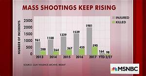 How To Read A Control Chart Mass Shootings In The Us Keep Rising Charts Show