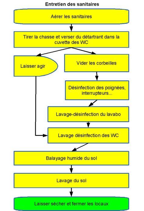 protocole de nettoyage d une cuisine logigramme