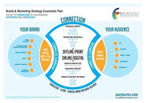 brad anderson creates brand  marketing strategy