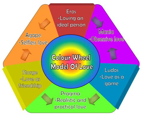 Exploring The Color Wheel Theory Of Love