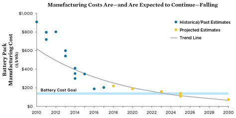 Electric Vehicle Cost by Electric Vehicle Battery Materials Cost Lifespan
