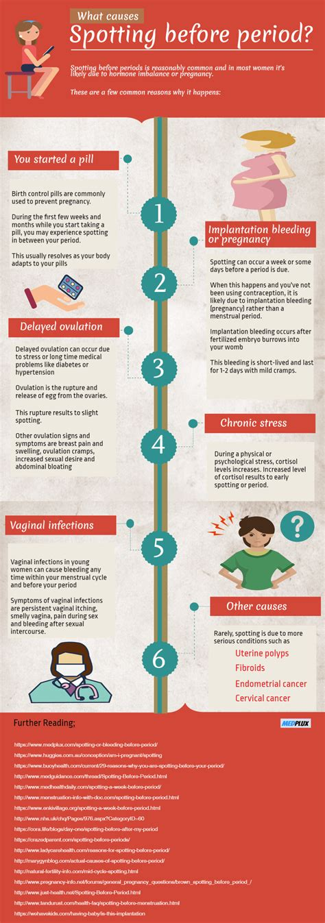 7 Causes Of Spotting Before Period Starts Infographic