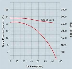 Centrifugal Blowers 40 Watt  Centrifugal Blowers  Manufacturer  Pune  India