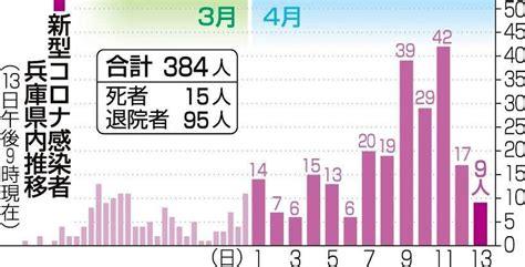 秋田 県 コロナ ウイルス 感染 者 最新