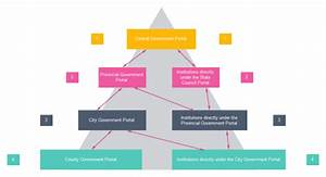 Website Hierarchy Structure Examples And Templates