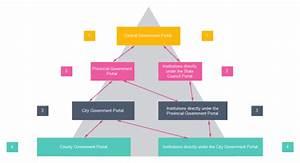 Hierarchy Diagram Examples