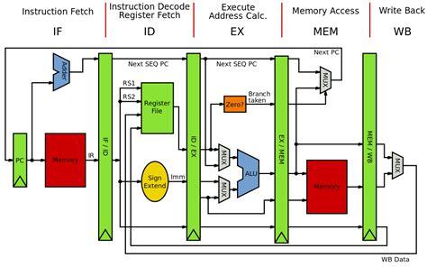 Computer Architecture Wikipedia