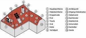 Bezeichnungen Am Dach : dachbegriffe erkl rt vom first bis zur traufe ~ Indierocktalk.com Haus und Dekorationen