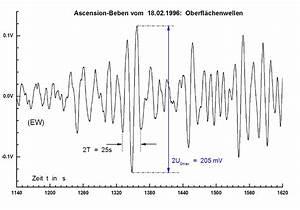 Periodendauer Berechnen : arbeitskreis seismik und geophysik des st michael gymnasium monschau ~ Themetempest.com Abrechnung