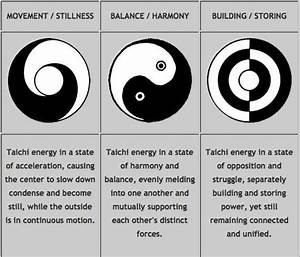 Tai Chi  The Meaning Behind The Images